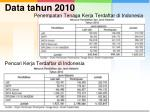 data tahun 2010