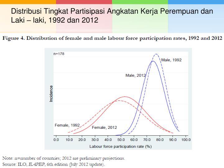 Distribusi Tingkat Partisipasi Angkatan Kerja Perempuan dan Laki – laki, 1992 dan 2012