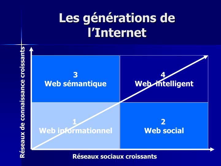 Les générations de l'Internet