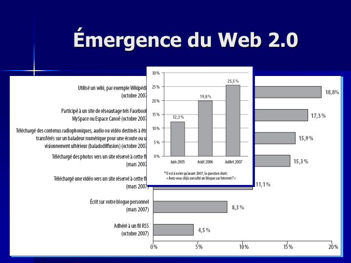 Émergence du Web 2.0
