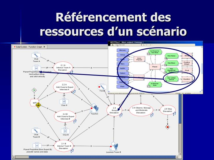 Référencement des ressources d'un scénario