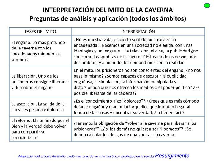 INTERPRETACIÓN DEL MITO DE LA CAVERNA