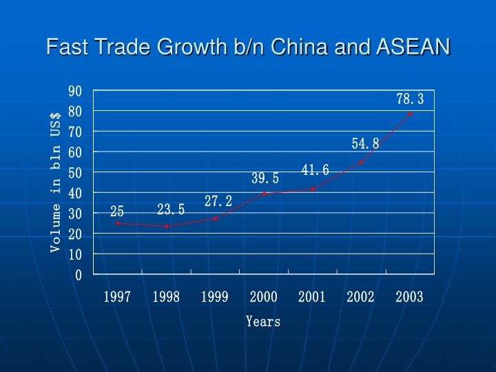 Fast Trade Growth b/n China and ASEAN