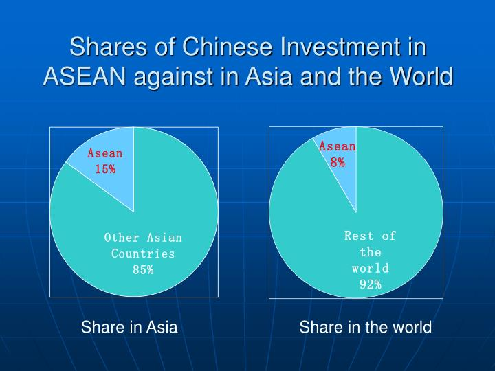 Shares of Chinese Investment in ASEAN against in Asia and the World