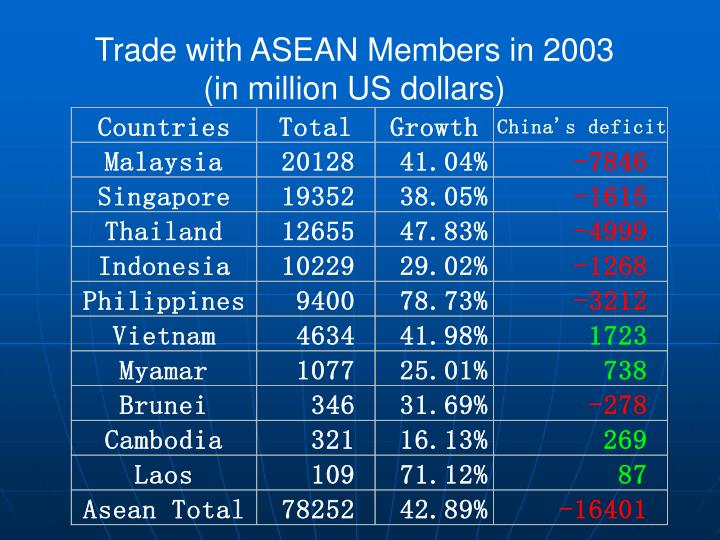 Trade with ASEAN Members in 2003
