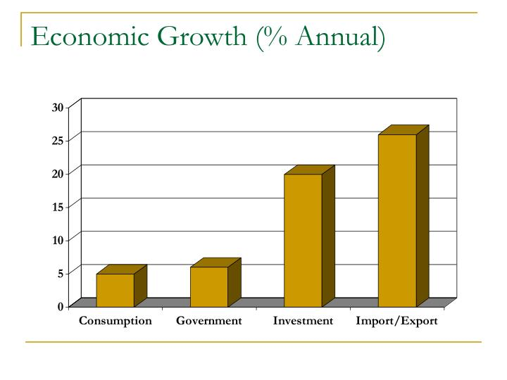 Economic Growth (% Annual)