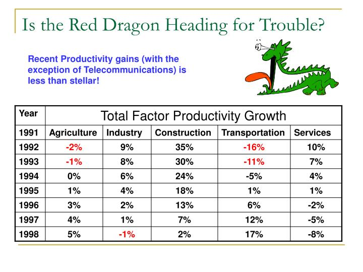 Is the Red Dragon Heading for Trouble?