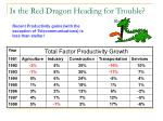is the red dragon heading for trouble