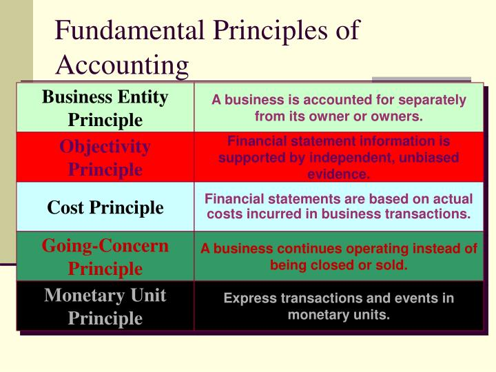 Fundamental Principles of Accounting