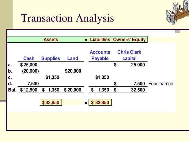 Transaction Analysis