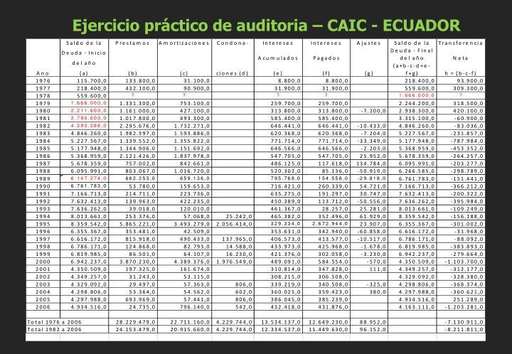 Ejercicio práctico de auditoria – CAIC - ECUADOR