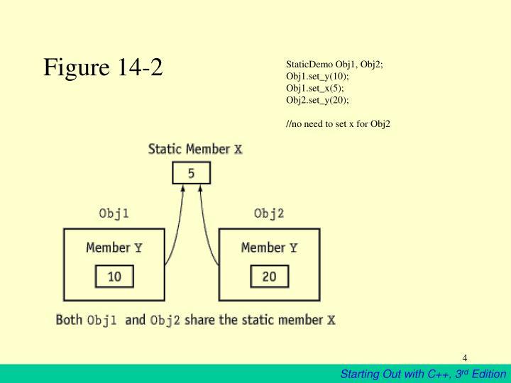 Figure 14-2
