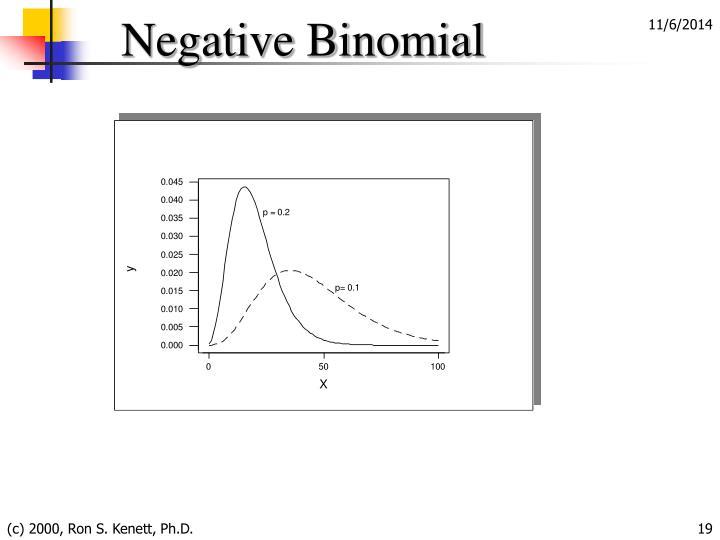 Negative Binomial