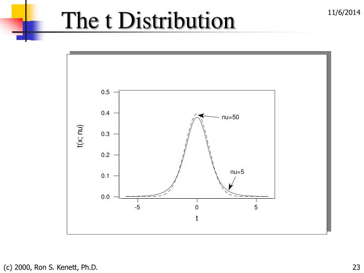 The t Distribution