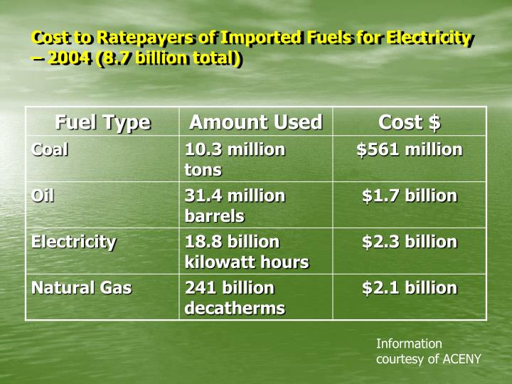 Cost to Ratepayers of Imported Fuels for Electricity – 2004 (8.7 billion total)