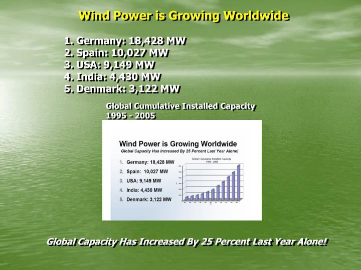 Wind Power is Growing Worldwide