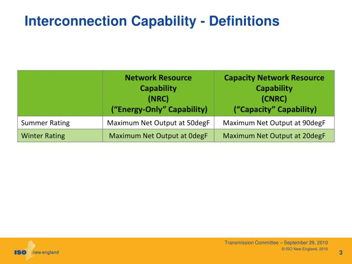 Interconnection Capability - Definitions