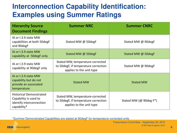 Interconnection Capability Identification: Examples using Summer Ratings