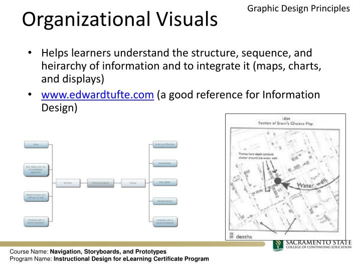 Organizational Visuals