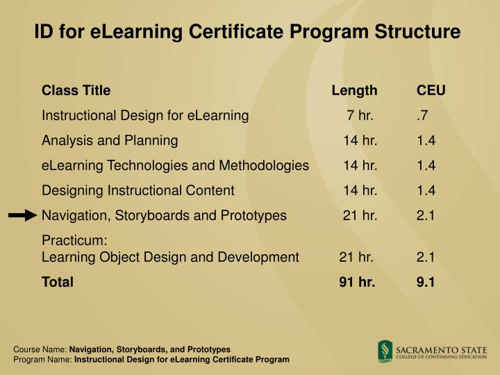 ID for eLearning Certificate Program Structure