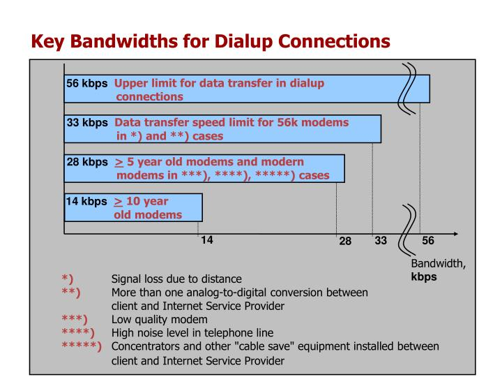 Key Bandwidths for Dialup Connections