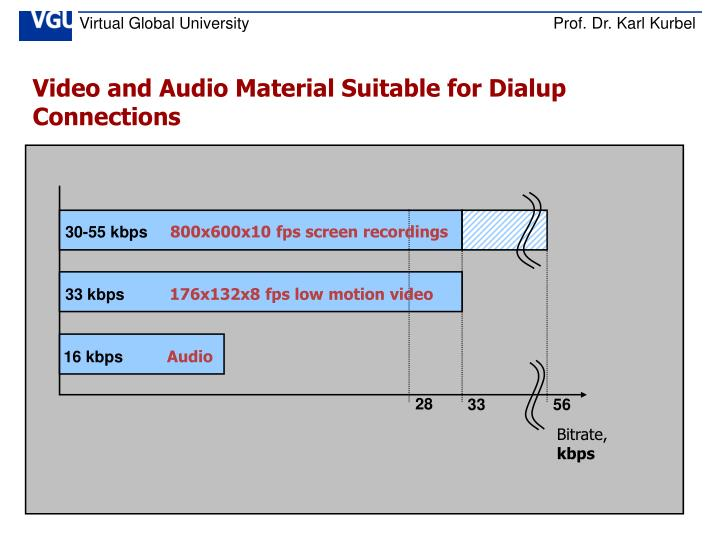 Video and Audio Material Suitable for Dialup Connections
