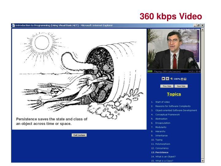 360 kbps Video