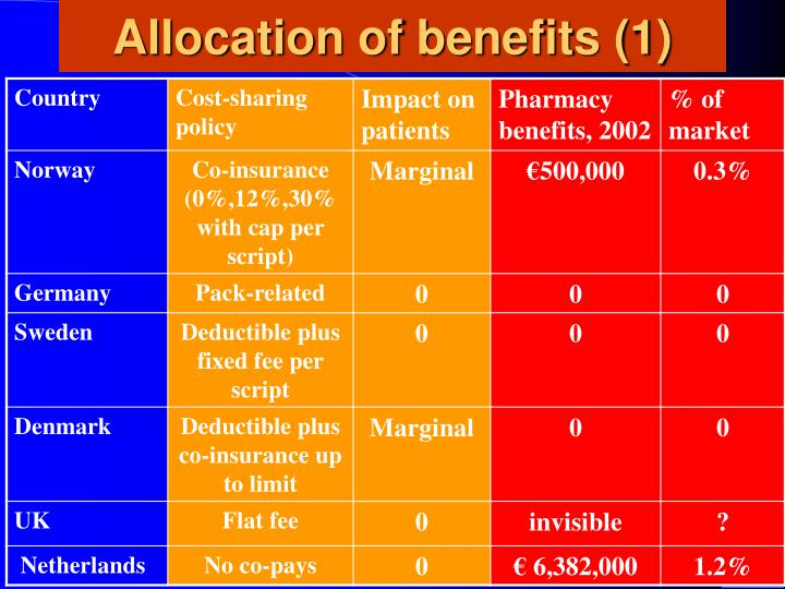 Allocation of benefits (1)