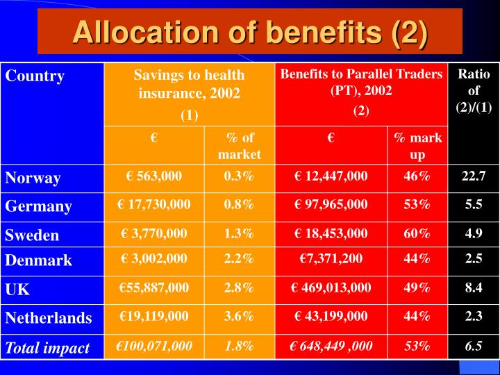 Allocation of benefits (2)