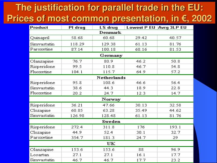 The justification for parallel trade in the eu prices of most common presentation in 2002