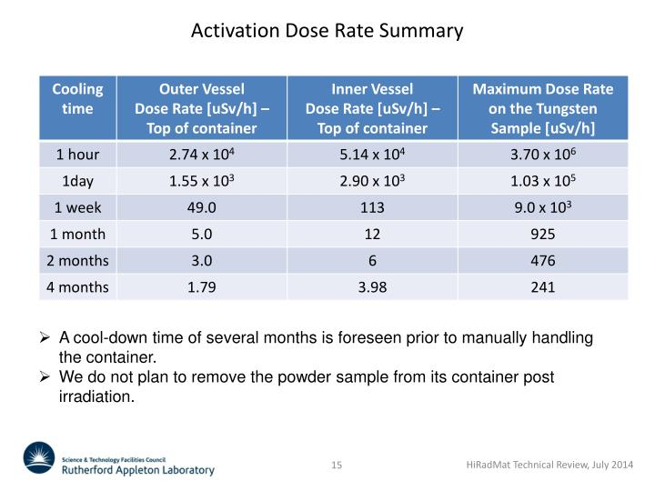 Activation Dose Rate Summary