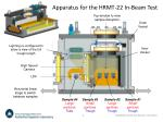 apparatus for the hrmt 22 in beam test
