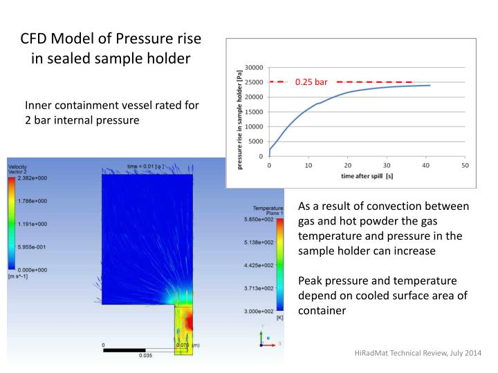 CFD Model of Pressure rise in sealed sample holder