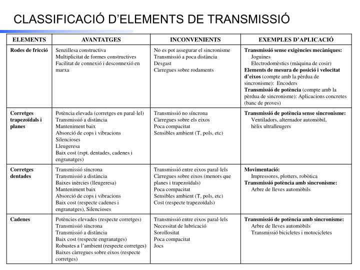 CLASSIFICACIÓ D'ELEMENTS DE TRANSMISSIÓ