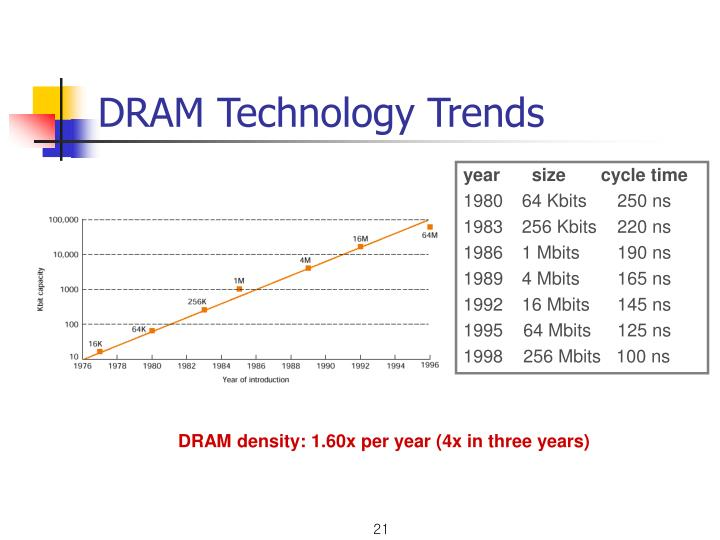 DRAM Technology Trends