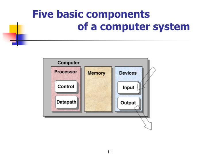 Five basic components