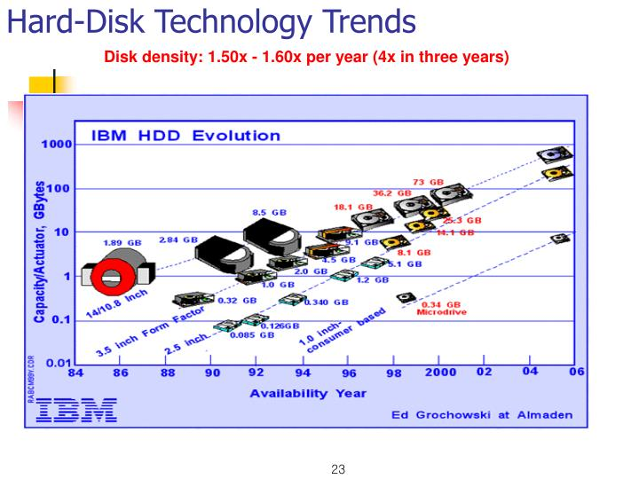 Hard-Disk Technology Trends