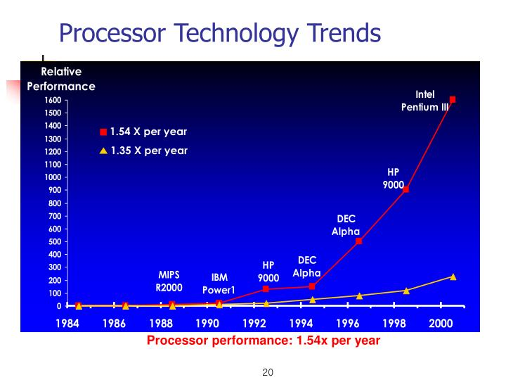 Processor Technology Trends