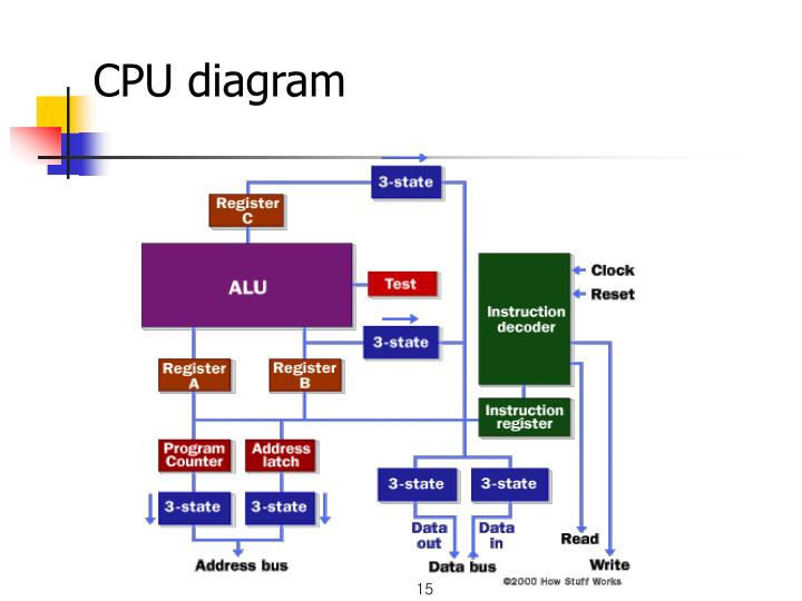 CPU diagram