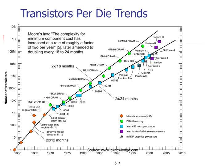 Transistors Per Die Trends