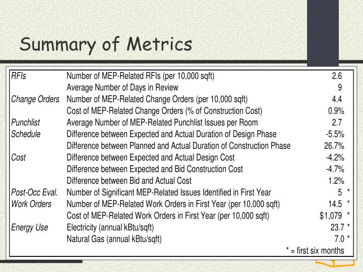 Summary of Metrics