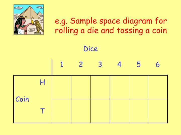 e.g. Sample space diagram for rolling a die and tossing a coin