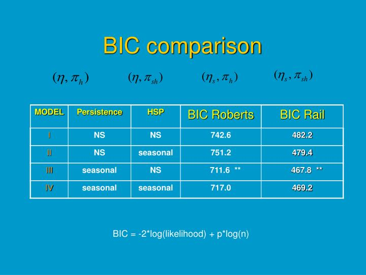BIC comparison