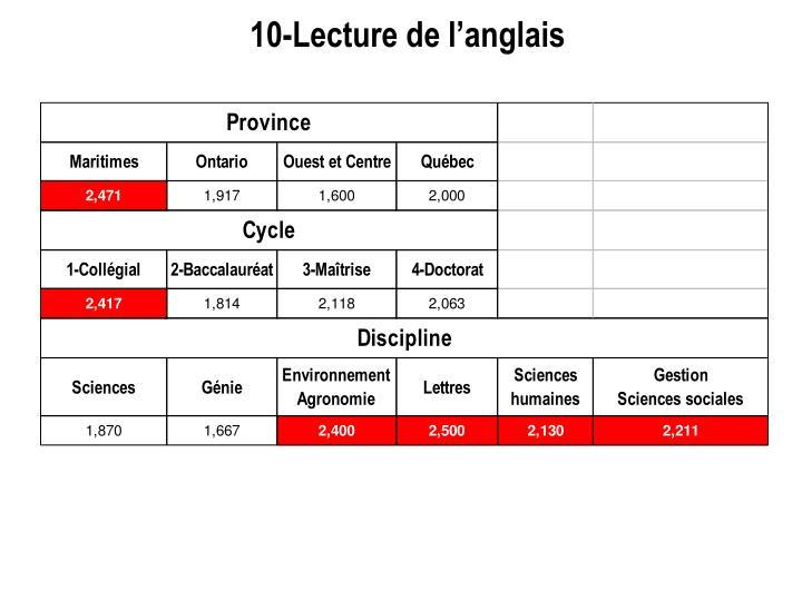 10-Lecture de l'anglais