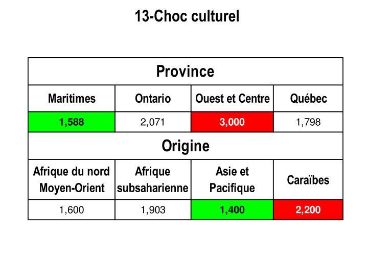 13-Choc culturel