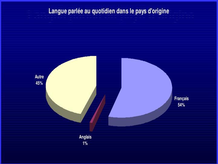 Langue parlée au pays d'origine