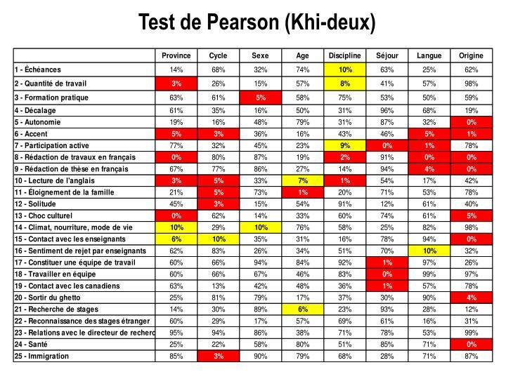 Test de Pearson (Khi-deux)