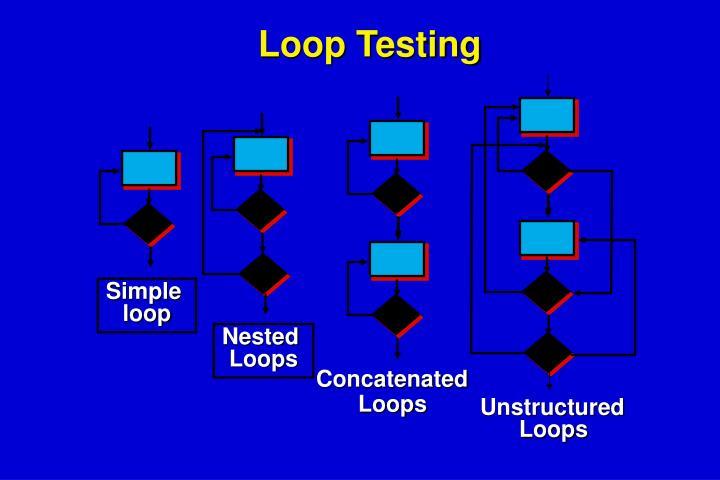 Loop Testing