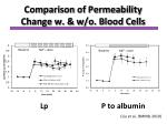 comparison of permeability change w w o blood cells