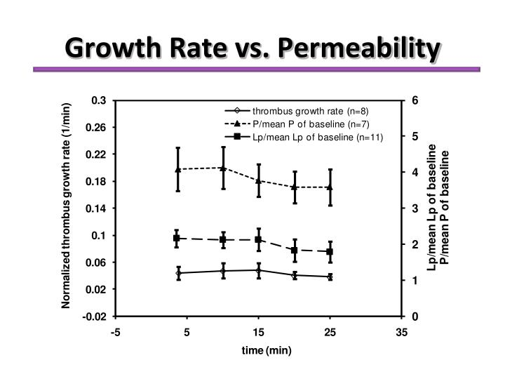 Growth Rate vs. Permeability